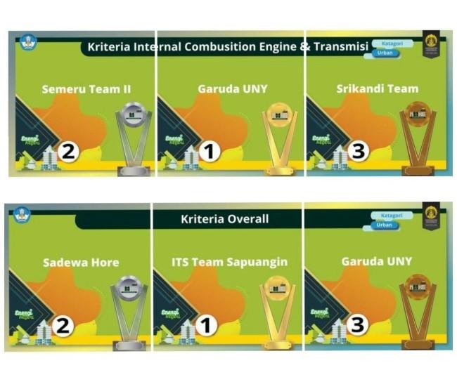 Garuda UNY Team Raih Juara 1 dan Rebut Dua Gelar Juara pada KMHE 2020